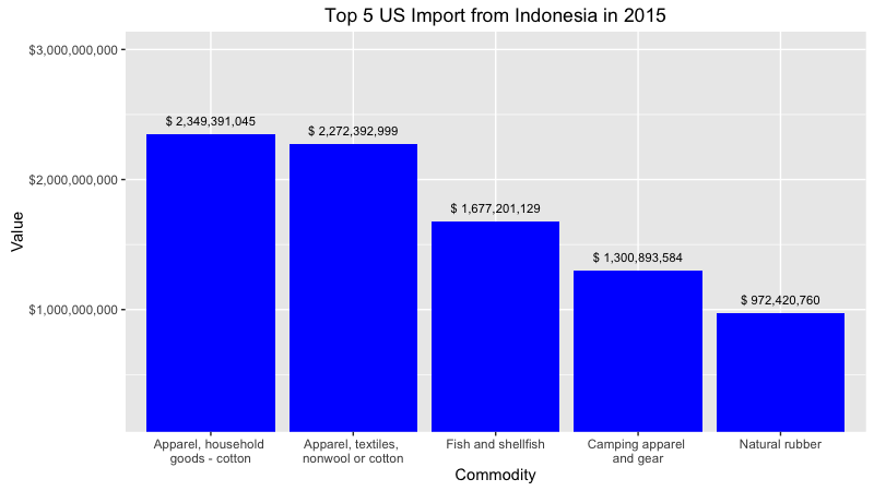 exporting to indonesia