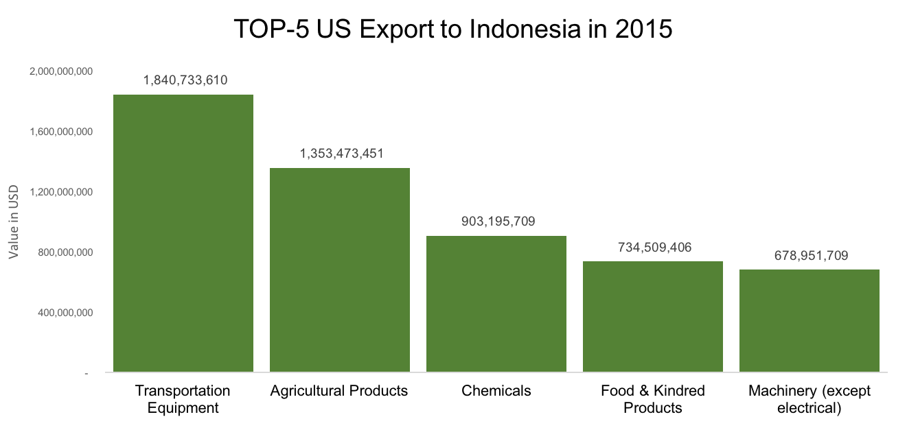Top 5 US-Indonesia Exports and Imports – American Indonesian
